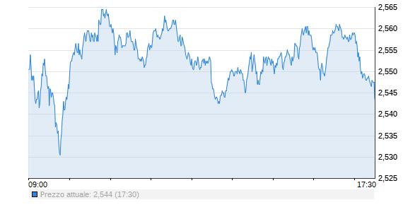 intesa azioni quotazioni ig markets bitcoin margine